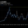 日本股市终于超过泡沫时代高点