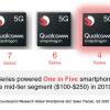 全球占比近八成 机构预计年内中国5G手机出货量达1.4亿台