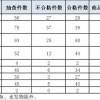 上海抽检盒马鲜生等10家生鲜电商平台商品计量 近三成短斤缺两