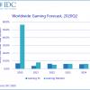 IDC预计2020年度游戏PC与显示器出货量将迎来大幅增长