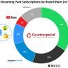 全球在线音乐流媒体收入比上一季度下降了2%