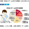 日本游戏沉迷最新社调出炉 假日每天超过6小时者占12%