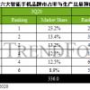 全球智能手机市占率最新排名:OPPO小米并列第二 华为第四