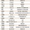 2020年中国最具影响力的商界女性:董明珠蝉联榜首