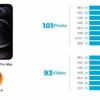 DxoMark:苹果iPhone12 Pro Max前置镜头得分为98分