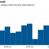 Netflix四季度付费订阅用户增长超预期 盘后大涨10%