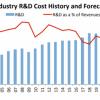 2020年全球半导体研发支出创历史 英特尔稳居第一 三星砸钱死磕台积电