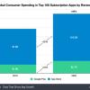 全球App消费支出创新高 美国增幅最小