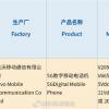 iQOO Neo 5入网:搭载骁龙870旗舰芯 对标Redmi K40