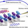 """清华工物系在新型加速器光源""""稳态微聚束""""研究中取得重大进展"""