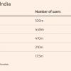 """印度将对社交媒体和科技巨头实施""""软性监管"""""""