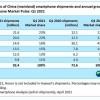 Canalys:一季度中国智能手机市场vivo登顶 华为第三