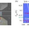 中科大院士团队在微波谐振腔探测半导体量子芯片上取得重要进展