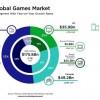 2021年全球游戏市场将达1758亿美元 手游占一半