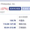 拼多多跌幅扩大至11% 此前上海市消保委约谈拼多多