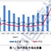 """手机市场""""报复性增长""""红利退去:出货量下滑 厂商持续砍单"""