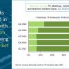 Canalys数据表明元件短缺实际上并未减缓西欧PC出货增长速度