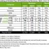 机构:前十大芯片巨头营收创纪录 高通向中芯国际大幅投产