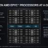 AMD的Zen 4可能是一枚拥有多达128个内核的庞然大物