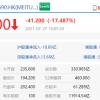 港股收盘科技股大跌,美团跌超17%、网易跌超14%