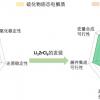电解质原材料成本骤降 新材料加速固态锂电池商业化