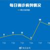 南京疫情传播链已增至170人 波及5省9地