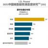 2021中国汽车品牌销售满意度:红旗排名自主品牌第一