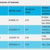 COVID-19变体:德尔塔之后是什么,新的变异毒株是如何被命名的?