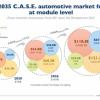 Yole:汽车半导体价值将从2020年的344亿美元增长至2026年785亿美元