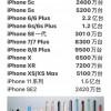 诞生14年 iPhone全球累计销量突破20亿部