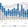 信通院:9月国内市场手机出货量2144万部同比降8.1%