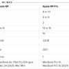 苹果M1 Max芯片GPU性能分析:堪比RTX 2080桌面显卡或一台PS5主机