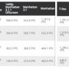 苹果M1 Max GPU跑分曝光:性能比RTX 3080更好、功耗低了100瓦