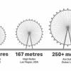 """世界最高摩天轮""""迪拜眼""""正式启用:直径250米 单个座舱可容纳40人"""