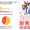 """《2021新青年阅读报告》出炉:""""拼书""""+C2M模式走进青年消费群体"""