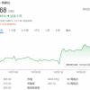 特斯拉股价创新高市值超过9000亿美元