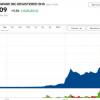 特朗普SPAC公司两日一度狂飙近1000% Phunware两日涨幅一度高达2189%